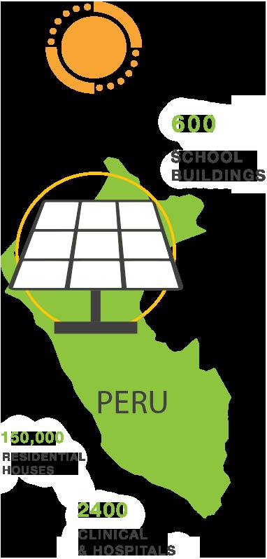 Peru off grid statistics
